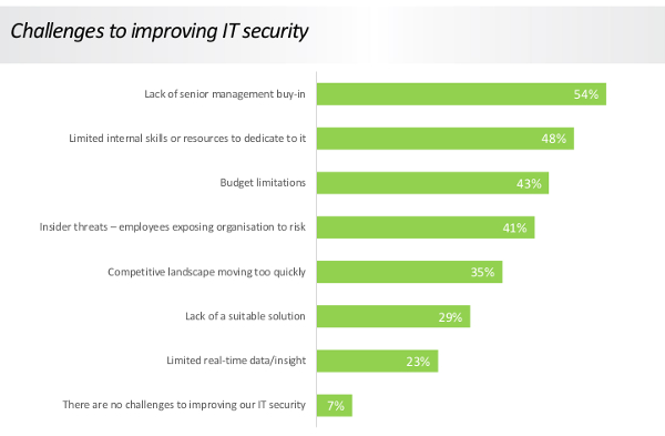 2016 Data Security Research by Infinigate UK and GFI Software Figure 2