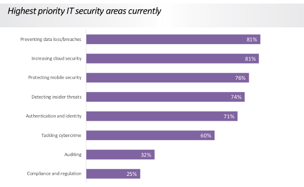2016 Data Security Research by Infinigate UK and GFI Software Figure 3
