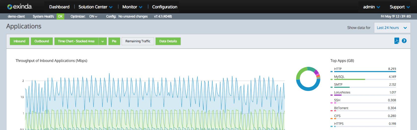 Interactive Analytics